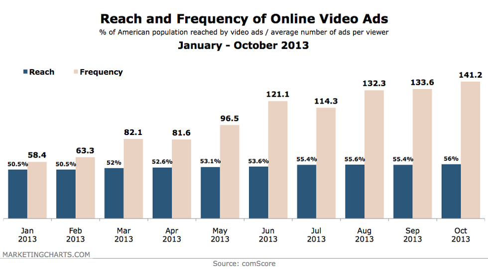 Reach & Frequency of Online Video Ads for 2013