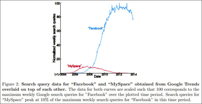 Excerpt from Princeton Study of Facebook