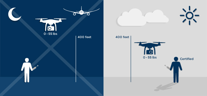 Proposed Drone Regulations May Hinder Commercial Use